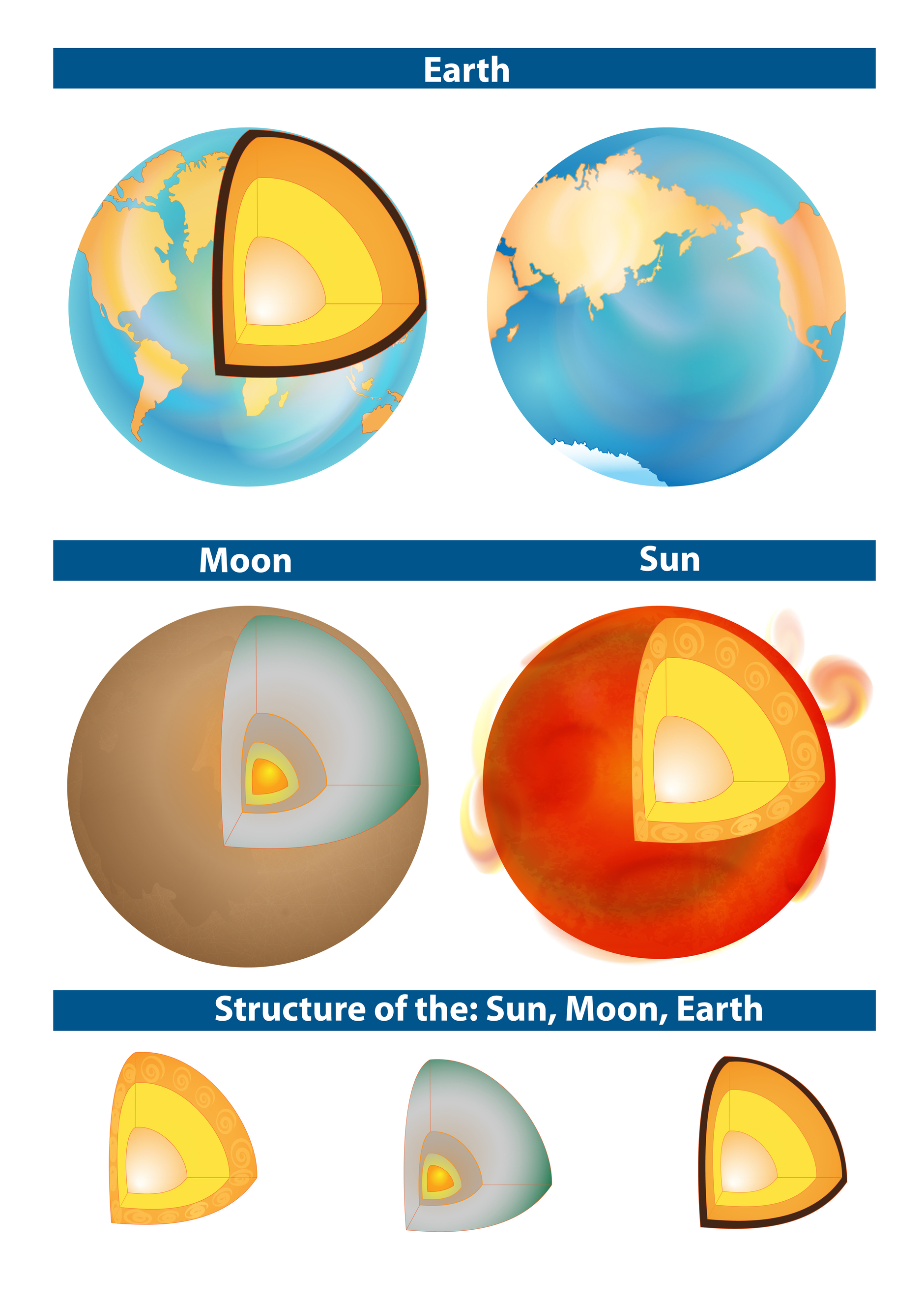 Composition Of The Sun Earth And Moon