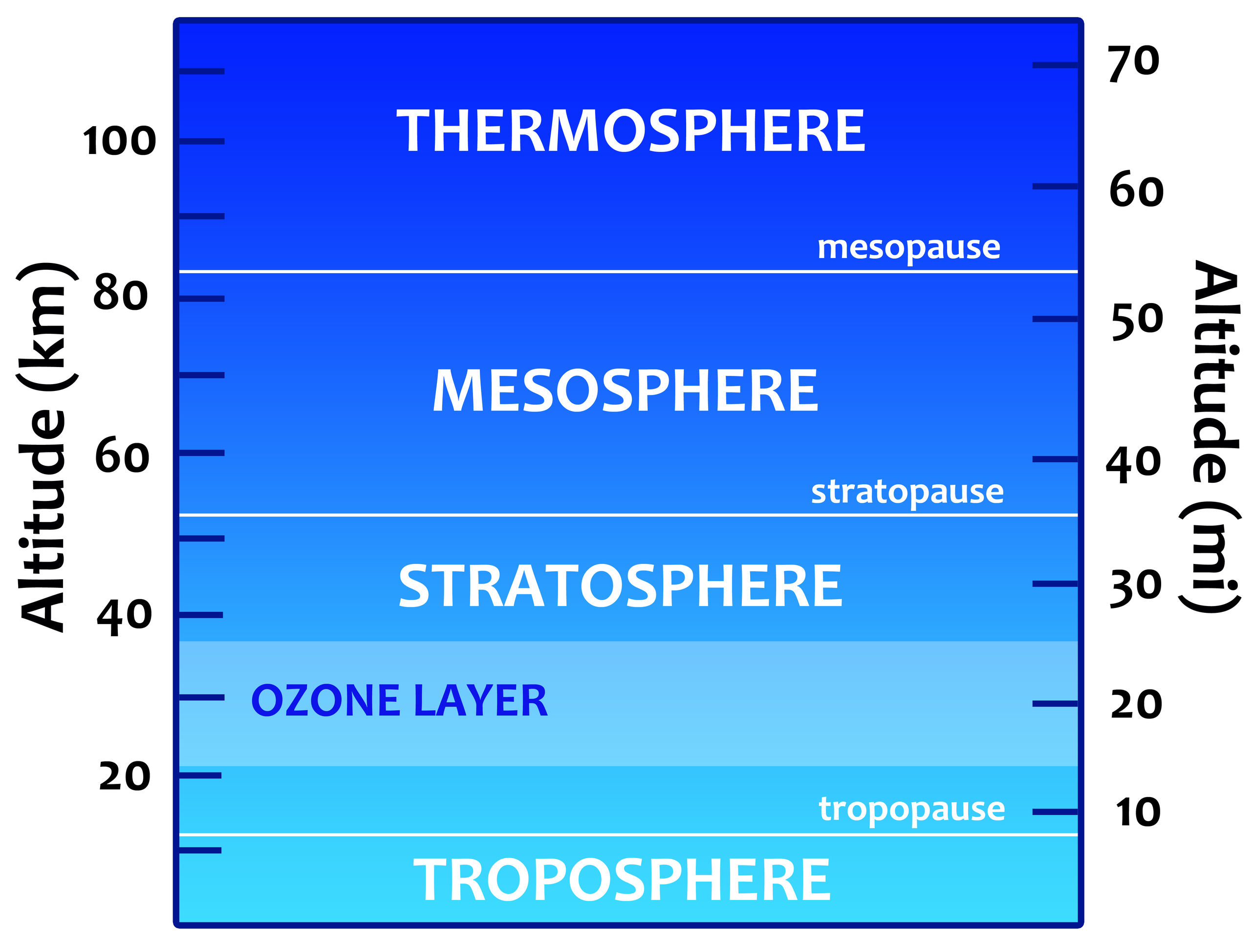 Worksheet Layers Of Atmosphere Worksheet Worksheet Fun