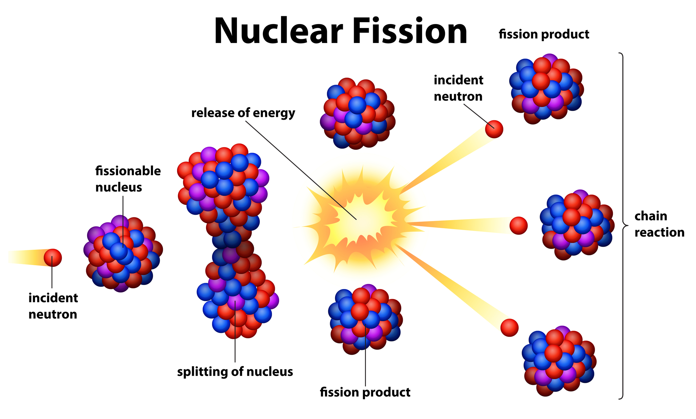 Image result for Nuclear Fission