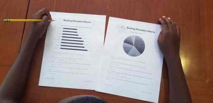 Reading Charts Learn about Chocolate- Kid World CItizen