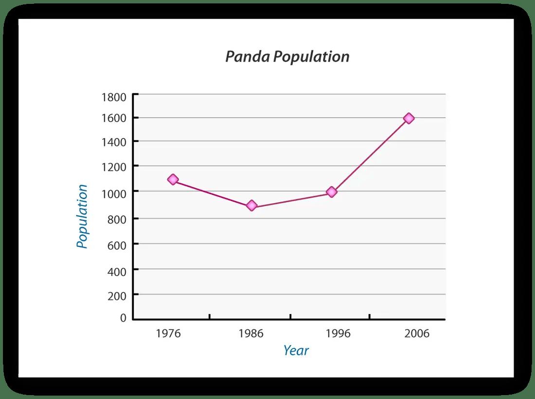giant panda population graph