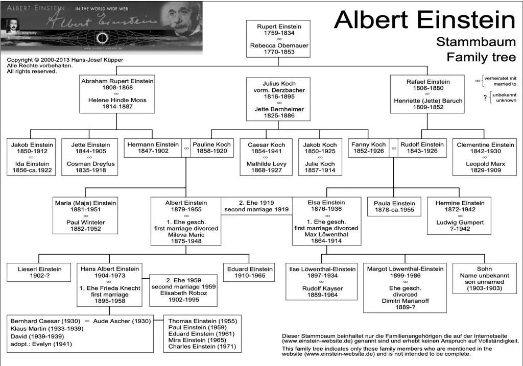 Albert Einstein Facts For Kids - Albert Einstein Biography For Kids