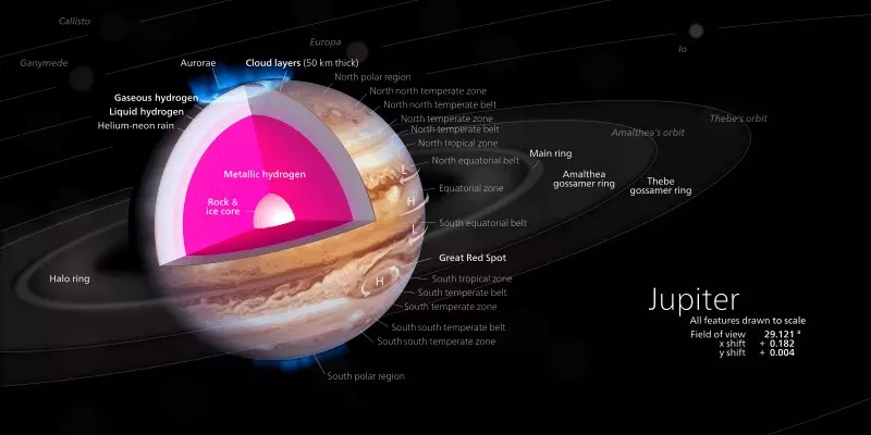 Layers Of Jupiter