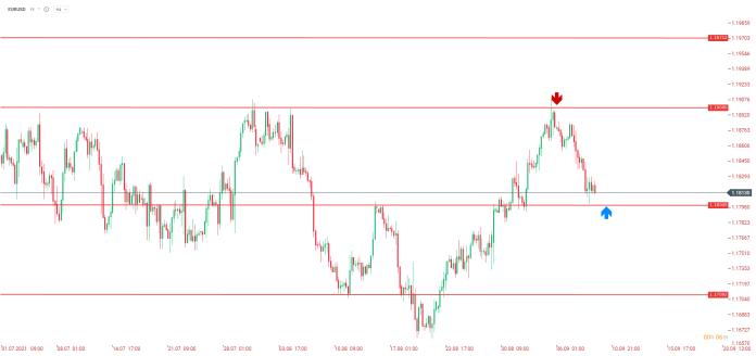 Dự đoán EUR / USD