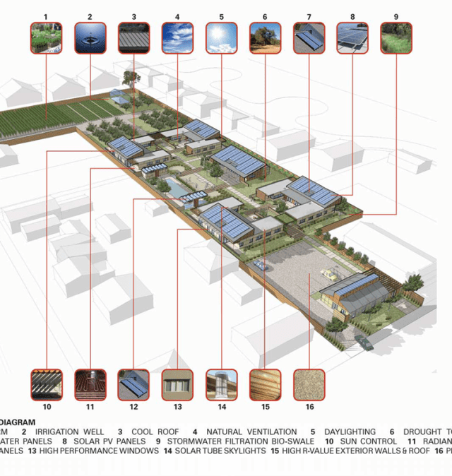 527c4340e8e44e86540001ac_sweetwater-spectrum-community-lms-architects_sustainability_diagram (Copy)