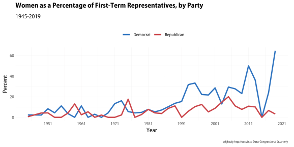 First-term representatives by gender and party, 1945-2019