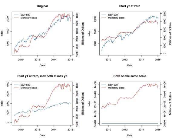 Four views of the same data