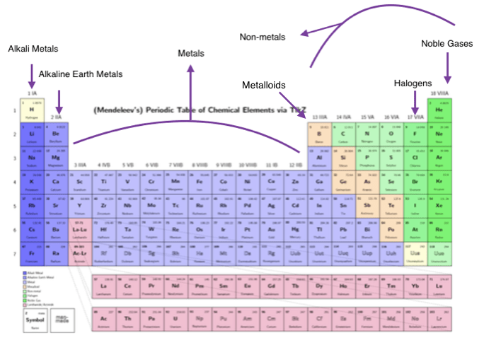 Alkali metals halogens located periodic table image collections periodic table halogens images periodic table and sample with periodic table alkali metals halogens choice image urtaz Gallery