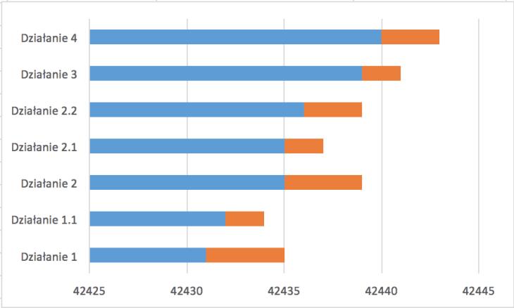 Gantt i jego wykresy czyli jak zaplanowa projekt w excelu zrzut ekranu 2016 09 19 o 12 53 ccuart Choice Image
