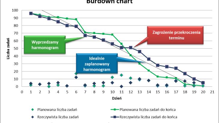 Burndown chart wykres spalania kierownik projektu burndown chart wykres spalania ccuart Gallery