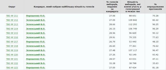 Данные ЦИК: за кого голосовали жители Киева по округам