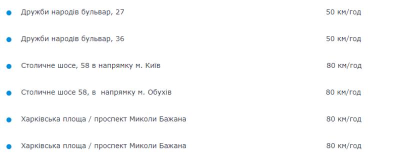 МВС опублікувало адреси камер фотовідеофіксації на Київщині