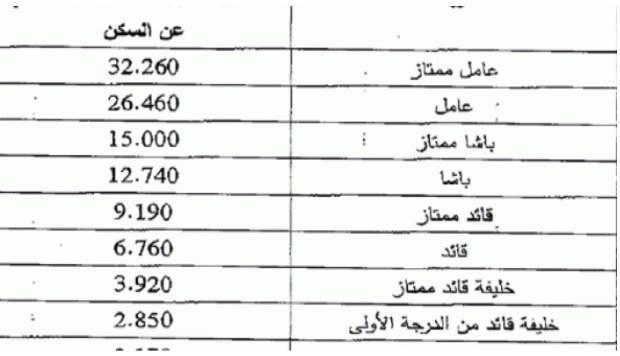 تعويضات رجال السلطة.. ماشي كلشي غادي يستفد والمبالغ المعلنة خام!!