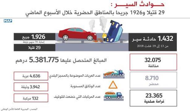 29 قتيلا وأكثر من 1900 جريح في أسبوع.. المغاربة يَقتلون ويُقتلون على الطريق!