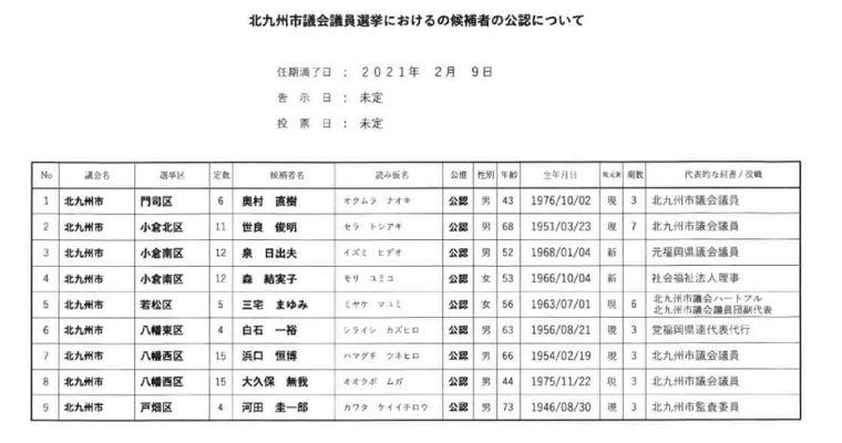 国民民主党は来年1月予定の北九州市議会議員選挙に向けて、9名の公認を内定  衆議院議員 きいたかし 福岡10区 (北九州市門司区・小倉北区・小倉南区)