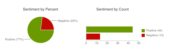 Sentiment140_-_A_Twitter_Sentiment_Analysis_Tool
