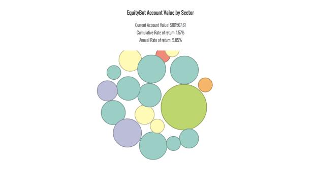 equitybot-feb4-585percent