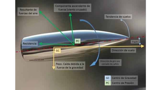 Efectos giroscopicos de la bala