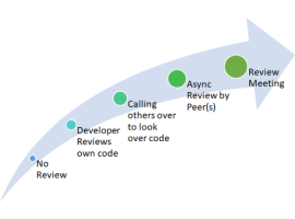 Code Review and Your Team