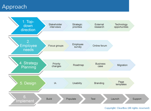 intranet foundations – purpose, strategy, design, and planning the