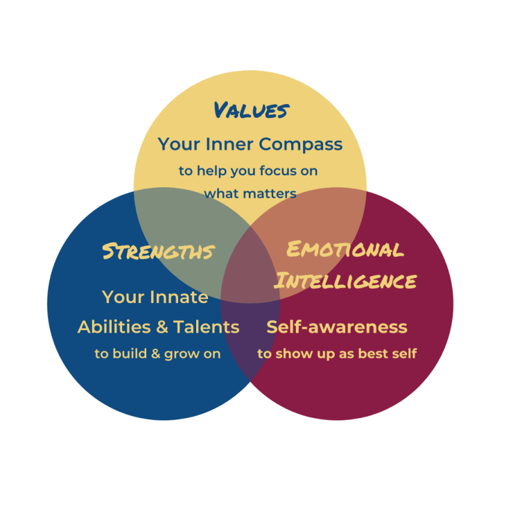 3 Good Things For a Thriving Career - Values, Strengths, Emotional Intelligence