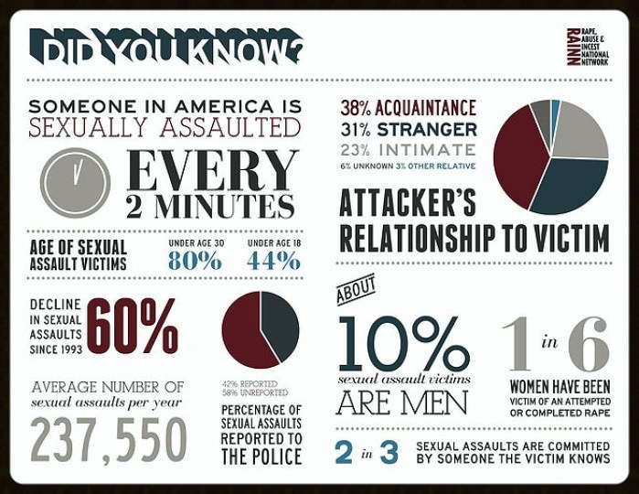 Sexual assault infographic