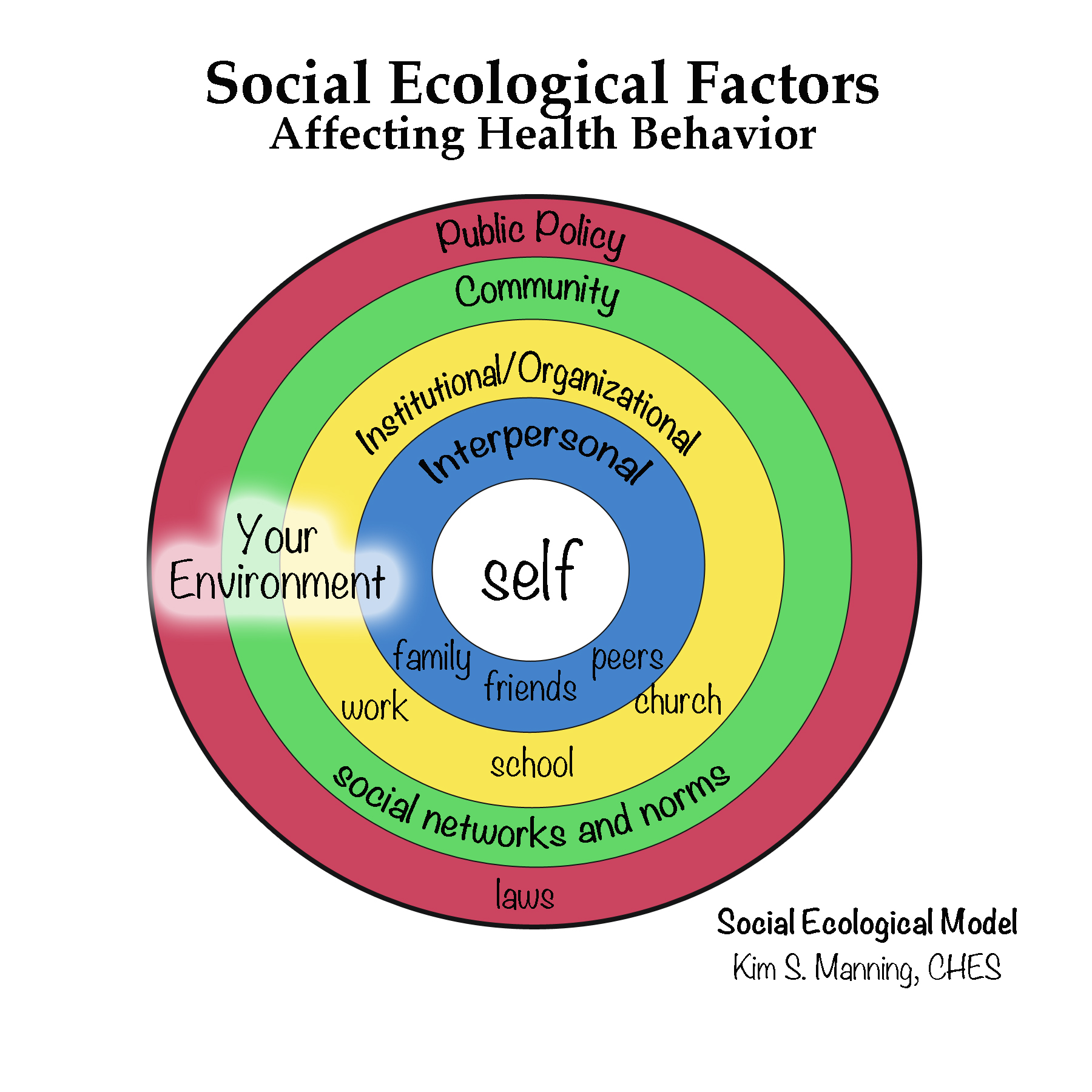 Social Ecological Factors Affecting Your Health Kimberly