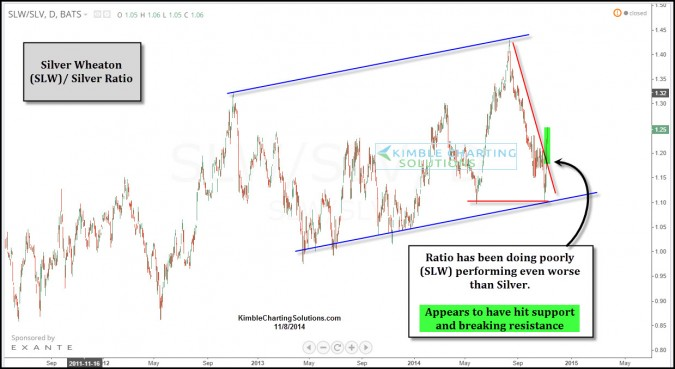 Silver – Leading indicator breaks out, sends positive signal this week!