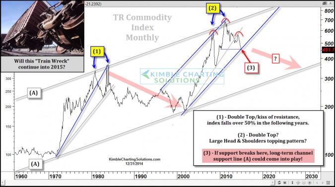 Will this train wreck continue? Big impact to stocks very possible