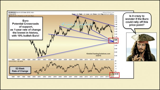 Euro- Time for the crash to turn into a rally?