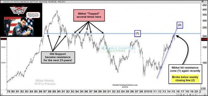 Nikkei (Japan) topped last 5 times it was here, its back again!