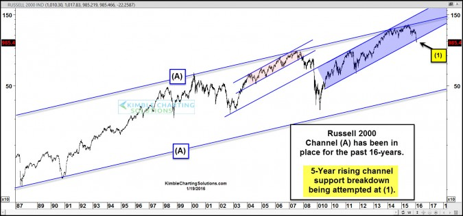russell breaking 5 year support jan 19