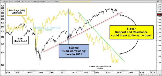 "Gold Bugs and S&P 500 break 5-year channels at ""Same Time!"""