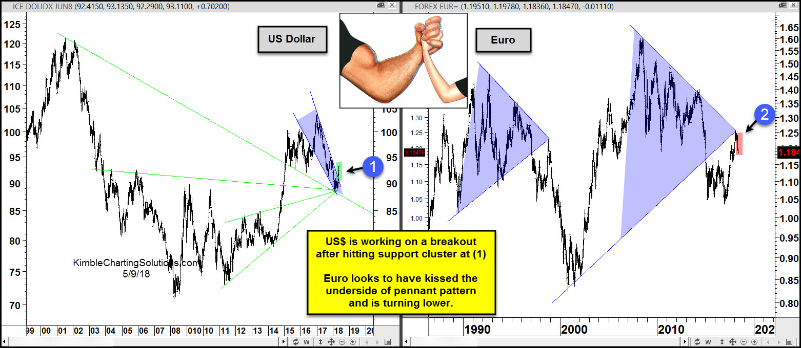 U S  Dollar Trying to Flex It's Muscle vs  the Euro » Kimble
