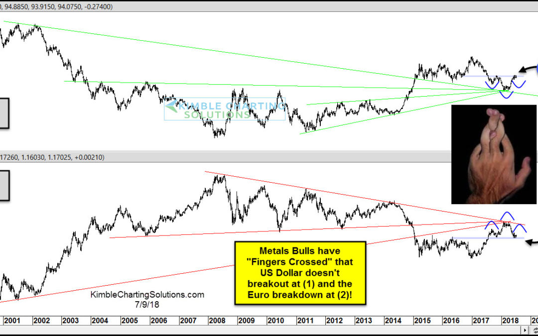 This US Dollar Pattern Could Spell Trouble For Precious Metals!