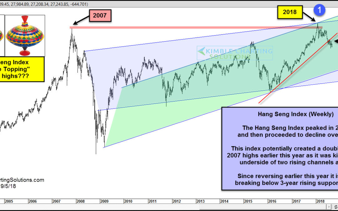 China-Double Topping At 2007 highs?