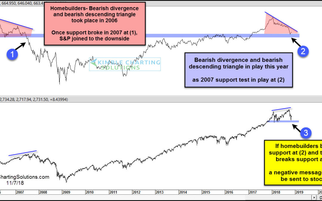 Homebuilder Stocks; Is It 2007 All Over Again?