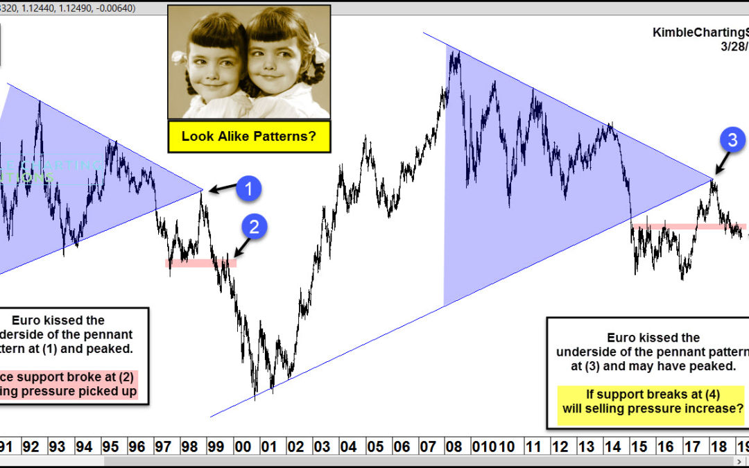 Is the EURO Forming Bearish Look Alike Patterns?!?