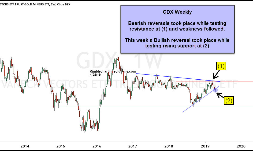 Gold Miners Create Bullish Reversal While Testing Support