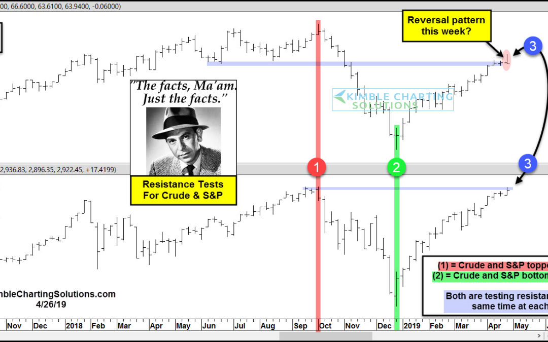 Crude Oil Could Be Peaking Here, Impacting Stocks, Says Joe Friday