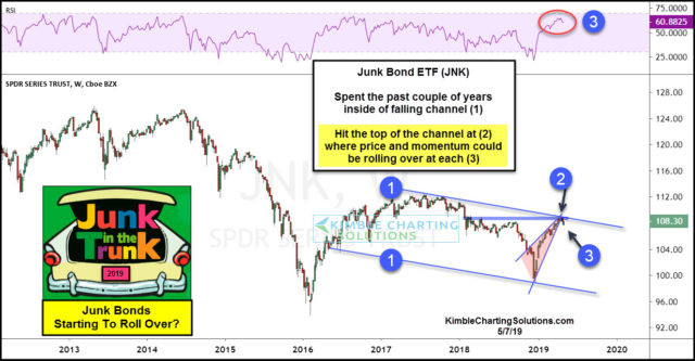 junk-bonds-starting-to-roll-over-may-7-6