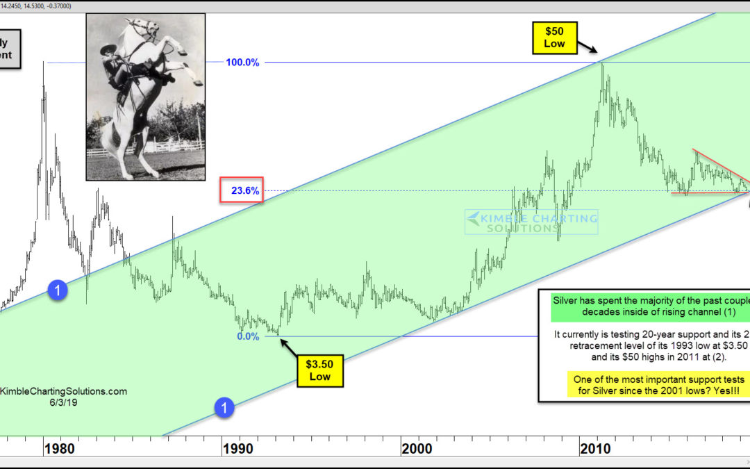 Silver Testing 20-Year Support, Hi Yo Silver Time?