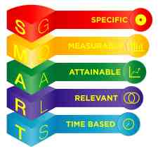 SMART Paradigm ~ Specific, Measurable, Attainable, Relevant, and Time Based