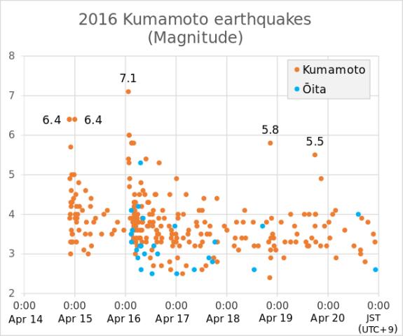 2016_Kumamoto_earthquakes_(Magnitude).svg