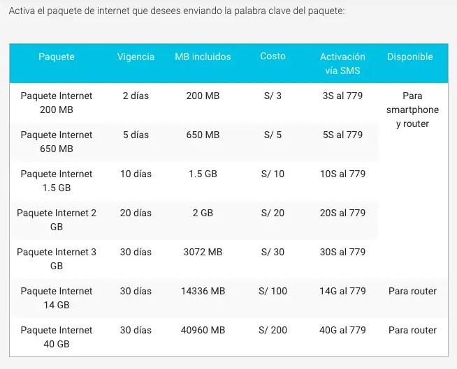 Internetpakketten bij Claro Peru