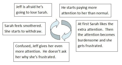 bad cycle relationship