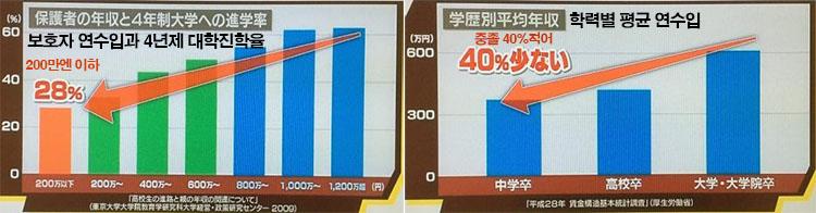 학력별 연수입 연수입 186만엔, 일본의 빈곤층 하층계급의 실태