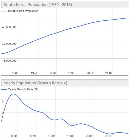 한국인구추이 초고령사회 일본인구는? 65세 이상 노인인구 28% 돌파