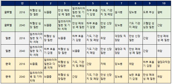사망원인10 세계 최장수국과 기대수명은? 한국인의 사망원인 탑10