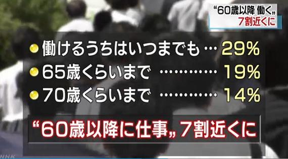 노인취업 60세 이후에도 일을 하고싶다는 일본인 70%에 육박